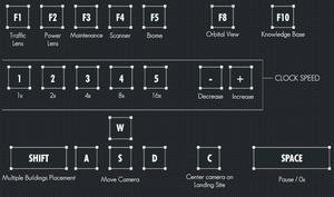 Keyboard bindings.