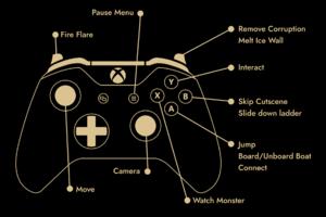 Gamepad button layout