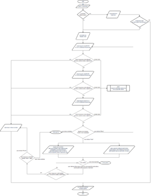 Flowchart over launch procedure for Steam titles.
