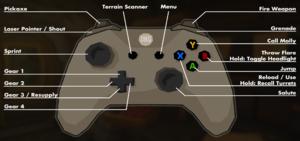 Default gamepad controls