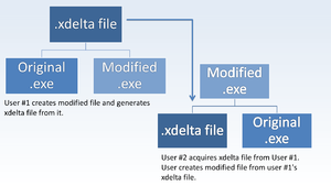 General explanation how Xdelta works.