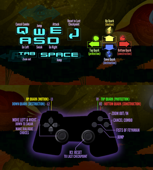 Button layouts for keyboard (top) and controller (bottom).